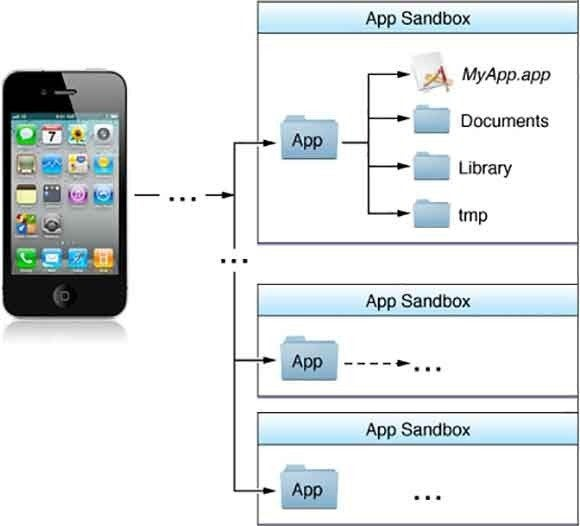 ios app layout