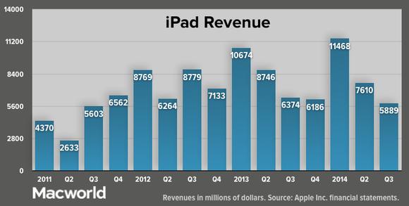 apple q32014 ipad revenue