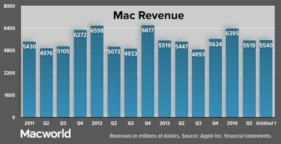apple q32014 mac revenue