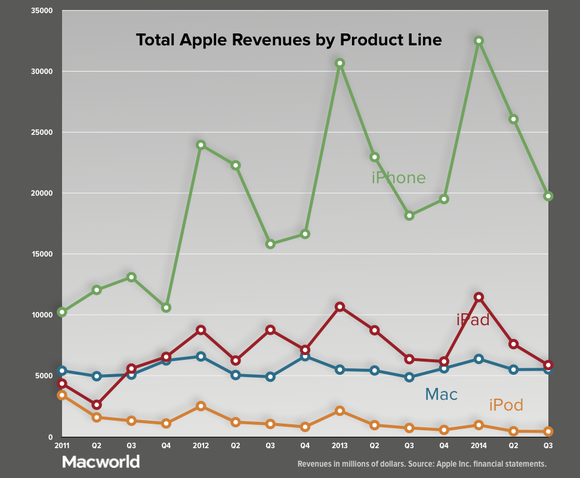 apple q32014 revenues by product line
