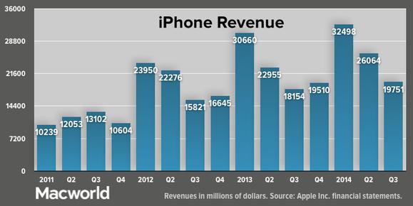 apple q32014 total iphone revenue