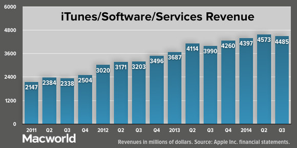 apple q32014 total itunes software services revenue
