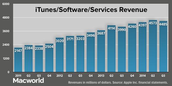 apple q32014 total itunes software services revenue