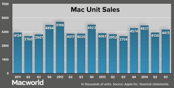 apple q32014 total mac unit sales