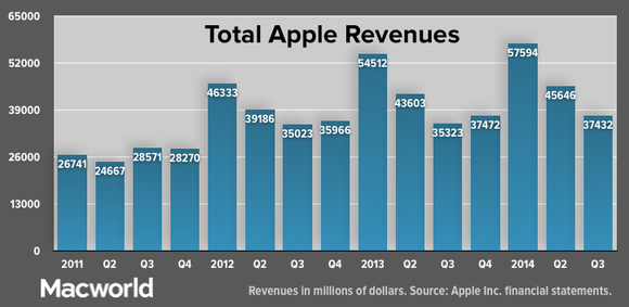 new.apple q32014 total revenue