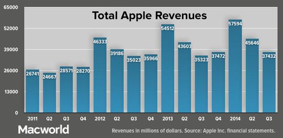 new.apple q32014 total revenue