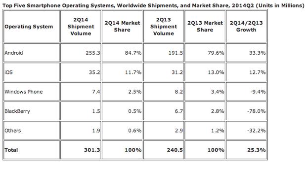 idc shipment data