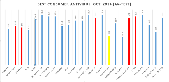 av test best consumer antivirus aug 2014 corrected
