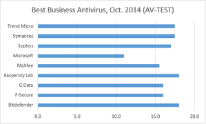 av test business antivirus aug. 2014 corrected