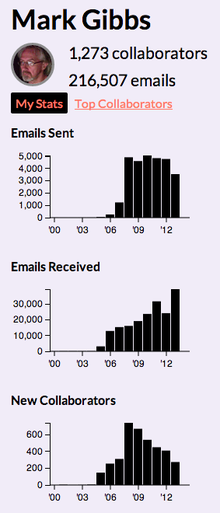 Email network stats