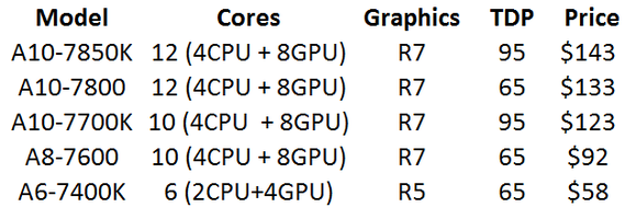 amd apu price cuts