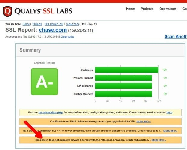 chase.ssl.test.results.620w
