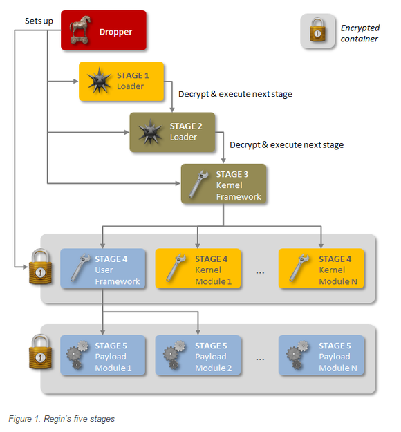 regin stages symantec