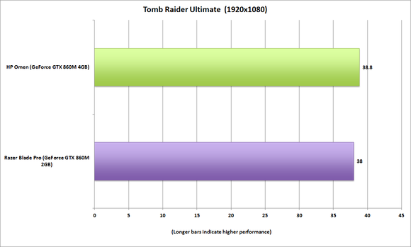 hp omen tombraider ultimate