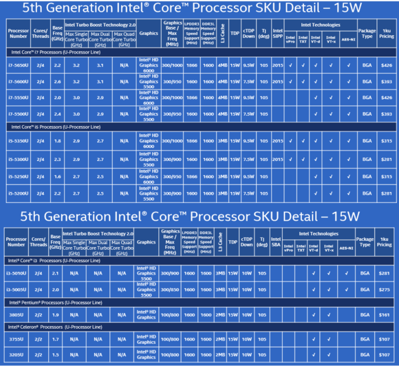 intel 5th gen core chips 15 w