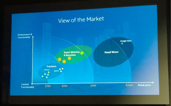 intel iot view of the market