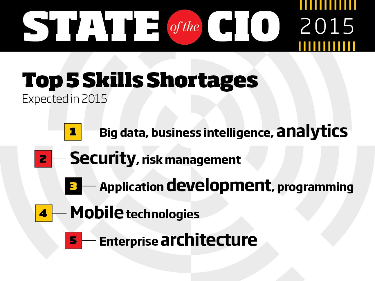 cio skills shortages illuminate the need to create a digital top skills shortages expected in 2015