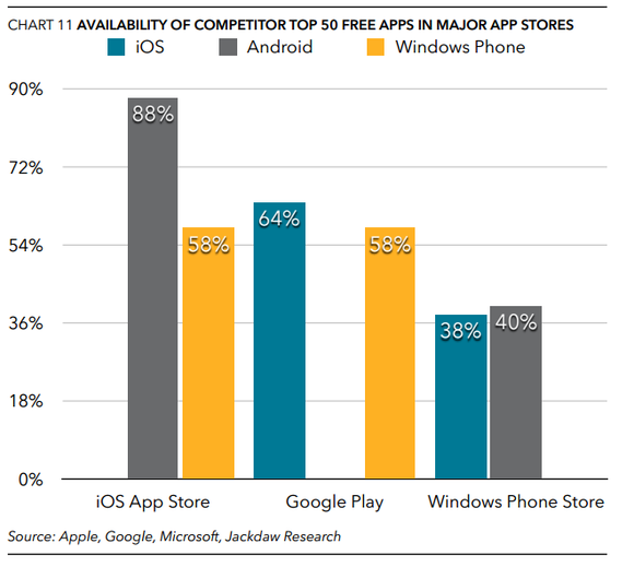 windows phone store apps differences