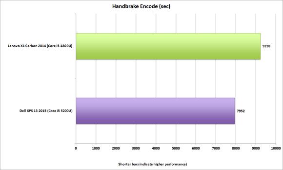 dell xps13 2015 handbrake 0.9.9