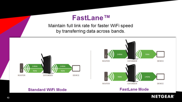 Netgear FastLane technology