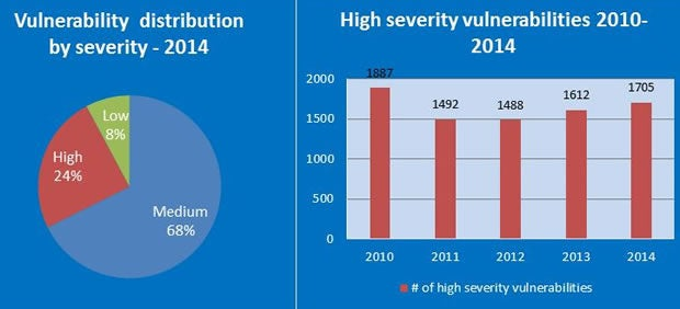 2014 High Severity Vulnerabilities