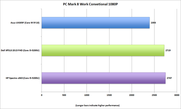 hp spectre x360 pcmark 8 work convetional