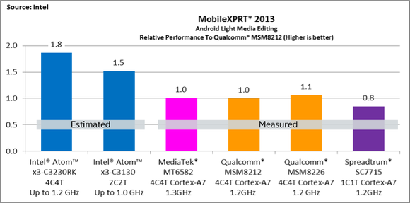intel atom x3 benchmarks