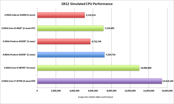 dx12_performance_simulated_cpus_updated-100575301-large.png