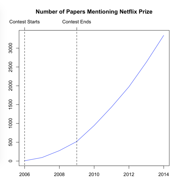 Graph of papers mentioning the Netflix prize