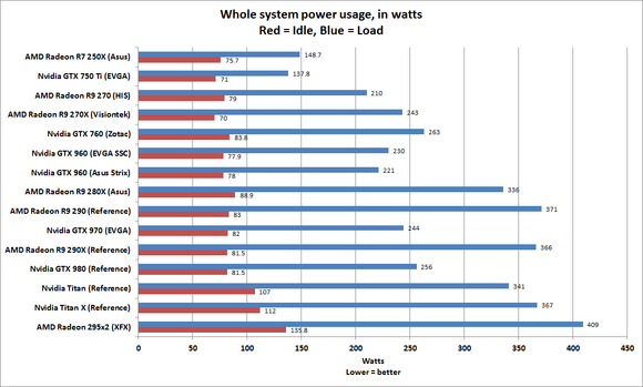 system power use