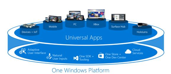 universal apps platform 2