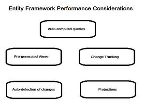 Entity Framework performance