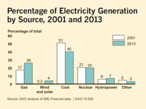 percentage of electricity