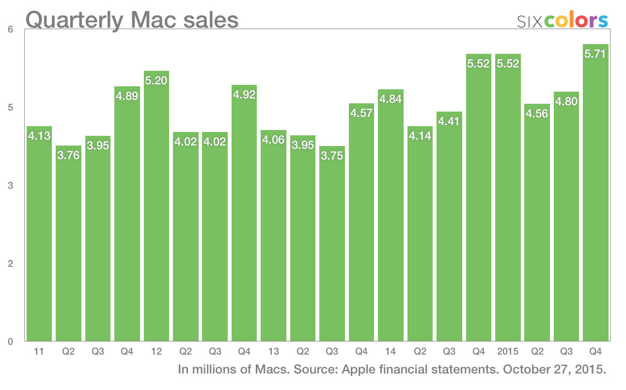 When does apple report q2 2015 results