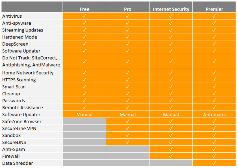 Avast S 2016 Security Solutions Pack In The Free Features