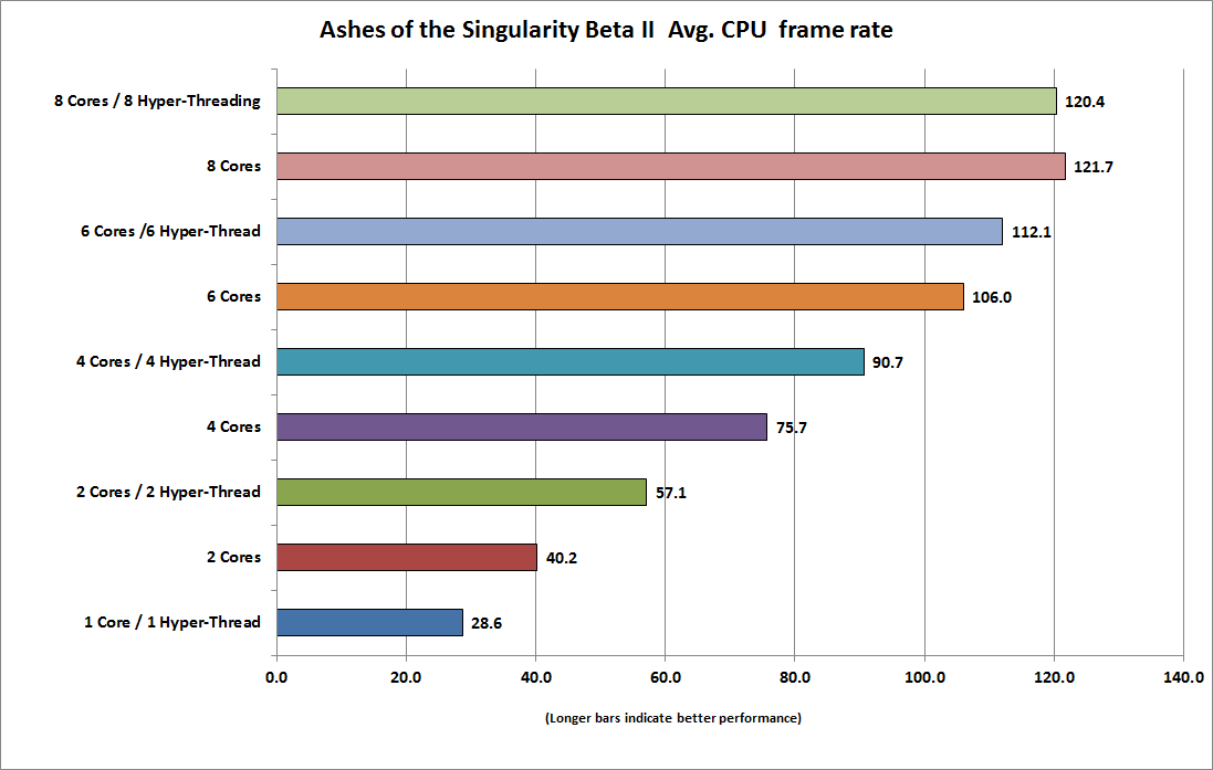 dx12_cpu_ashes_of_the_singularity_beta_2_average_cpu_frame_rate_high_quality_19x10-100647718-orig.png