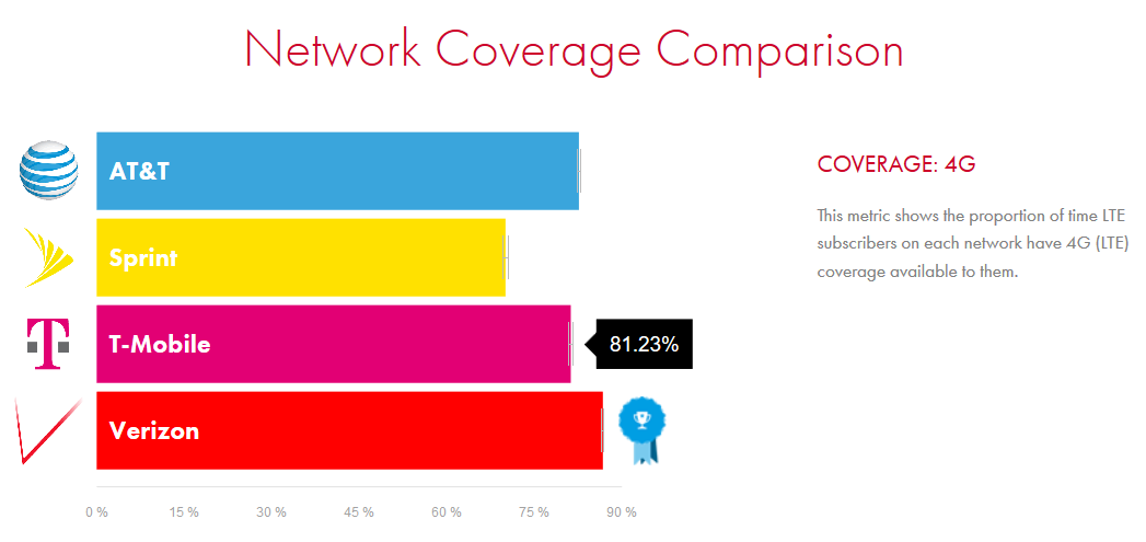 T-Mobile ties Verizon for LTE speed supremacy in latest ...