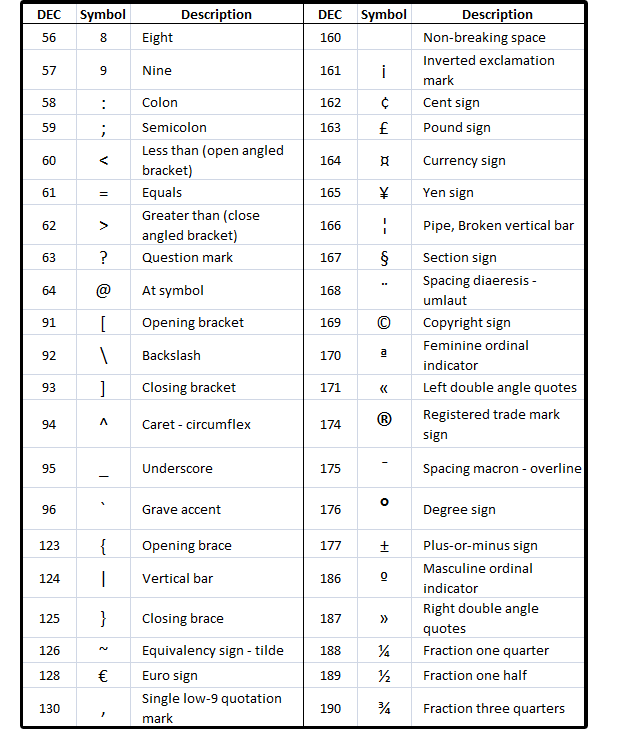 Text abbreviations list most common