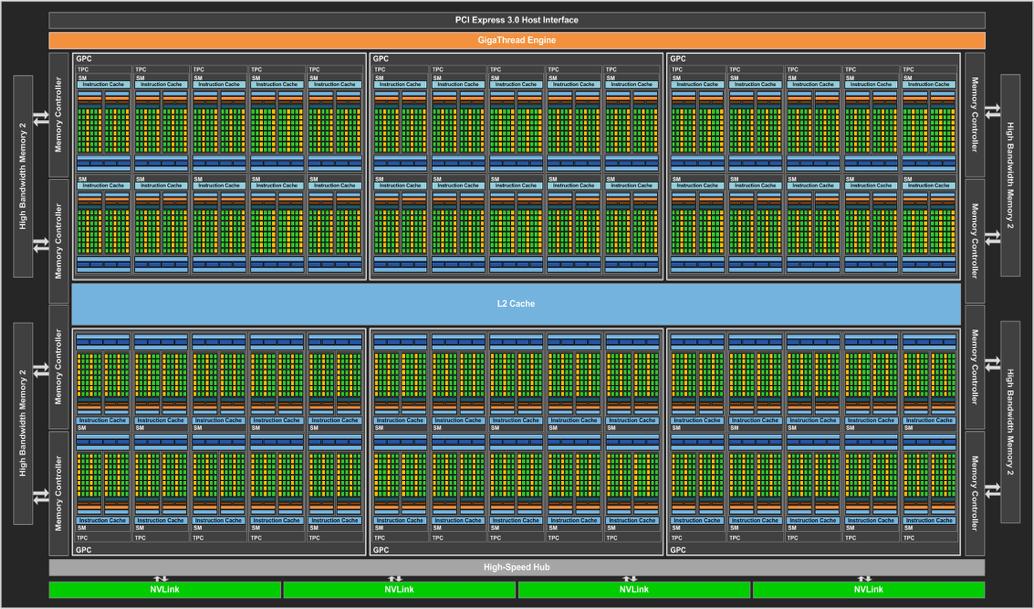 nvidia's pascal gpu tech specs revealed: full cuda count ...  gpu schematic