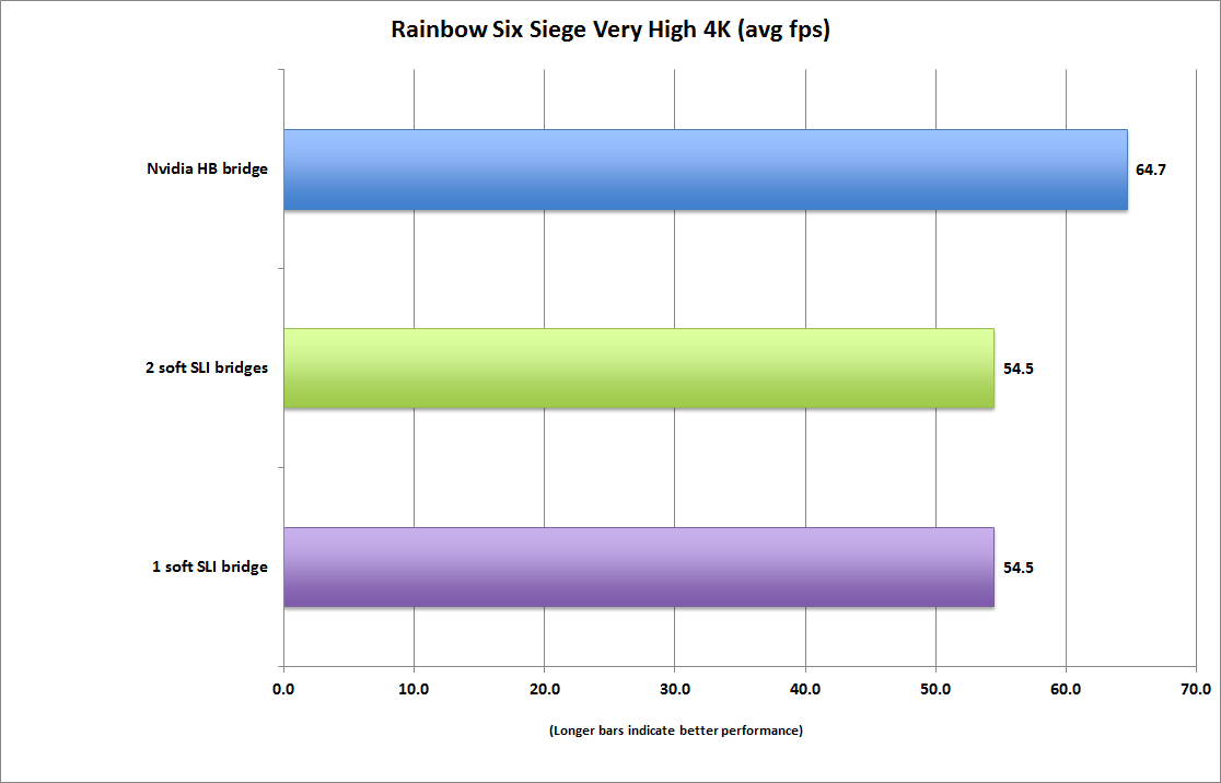 Tested: The payoff in buying Nvidia's $40 SLI HB Bridge