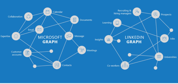 http://core0.staticworld.net/images/article/2016/06/linkedin-microsoft-graphs-100665888-large.png