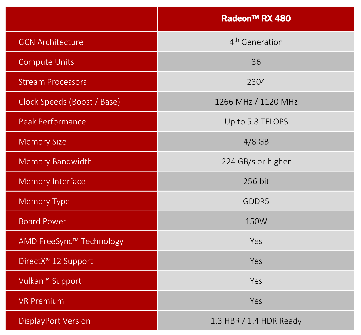 Full review: AMD Radeon RX 480 - AMD - PC World