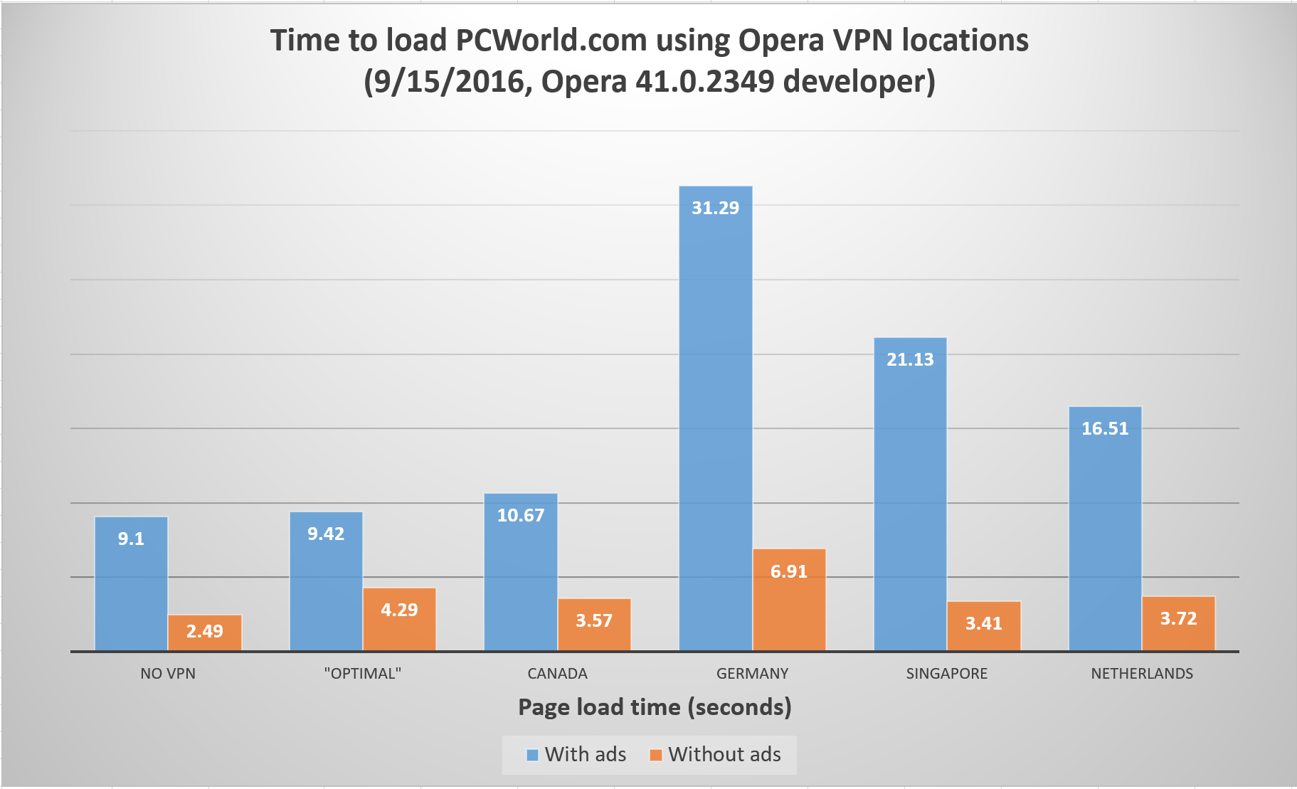 Opera launches desktop version of its free unlimited VPN