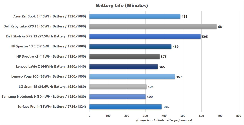 مقایسه عمر باتری در لپ تاپ های رقیب ZenBook 3
