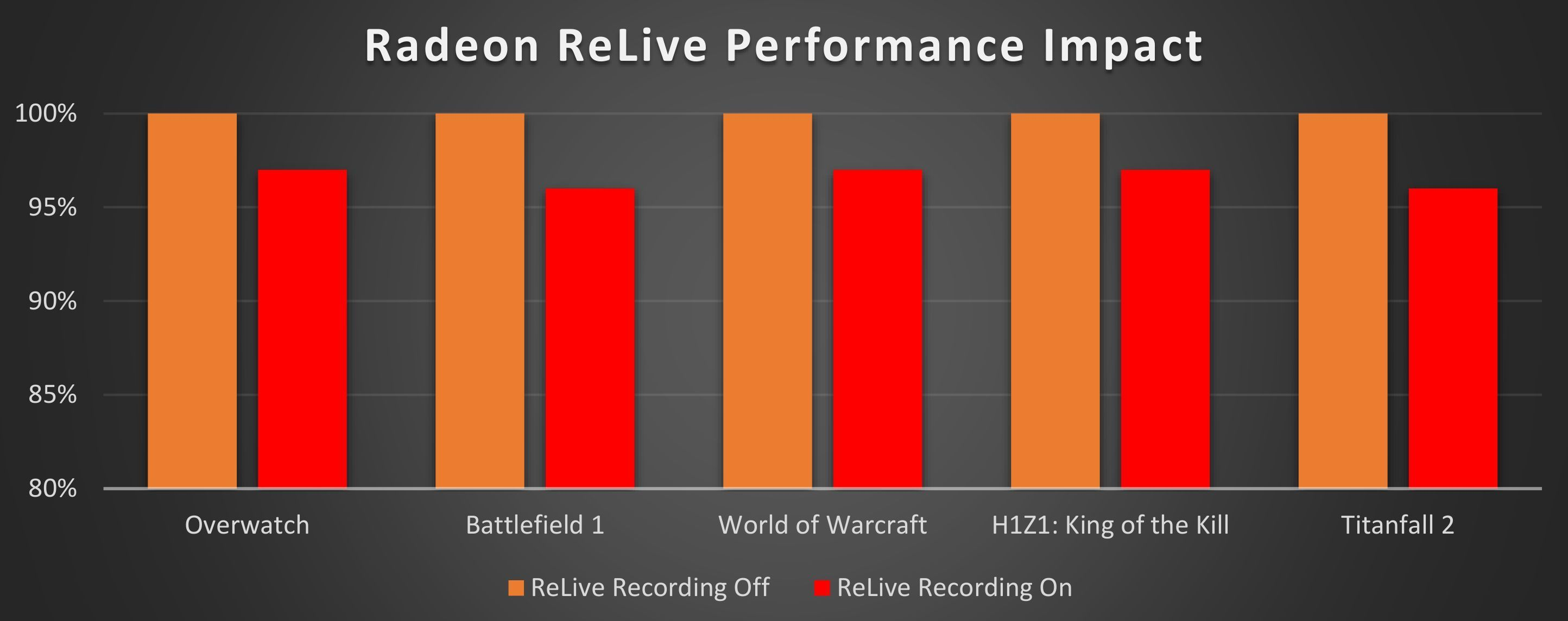AMD's Radeon Software Crimson ReLive debuts with features