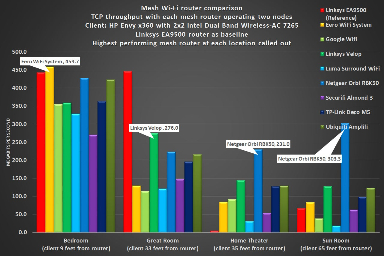 Tp link deco m5 router review networking with a side of for Performance house
