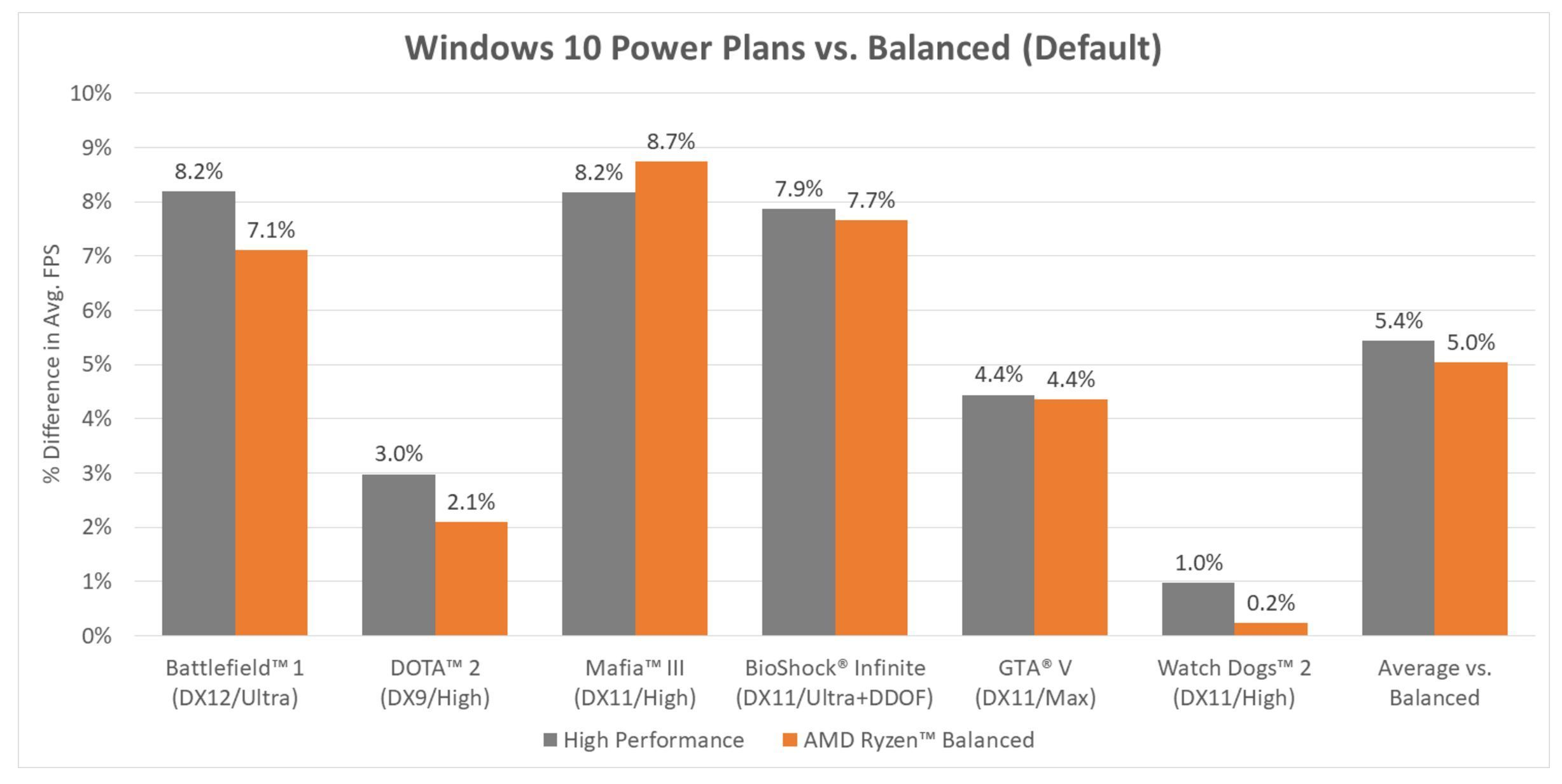 AMD Boosts Ryzen Windows 10 Gaming Performance With New Chipset Drivers