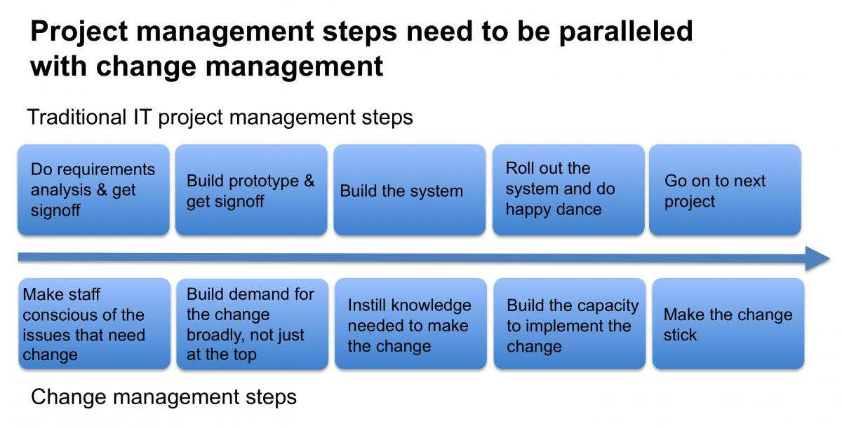 PM and change management parallel timeline - CiteWorld