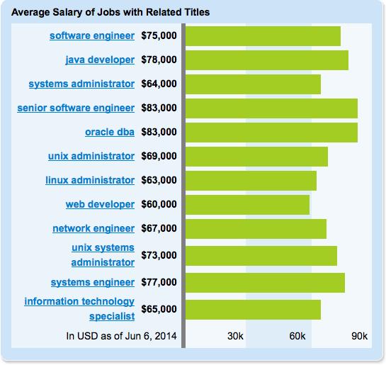 Linux Job Salaries